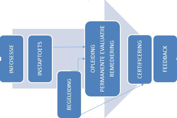 Opleidings- en certificeringstraject