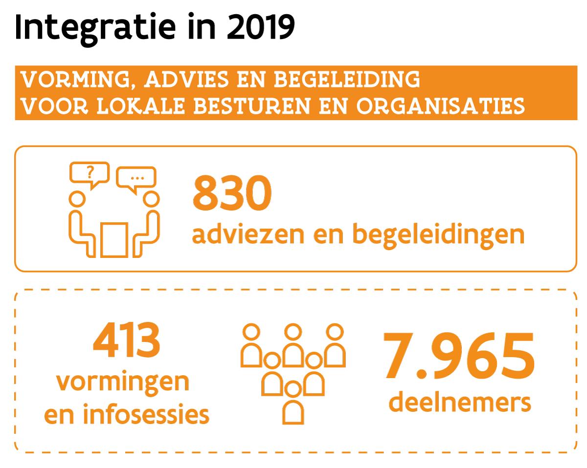 Cijfers integratie 2019