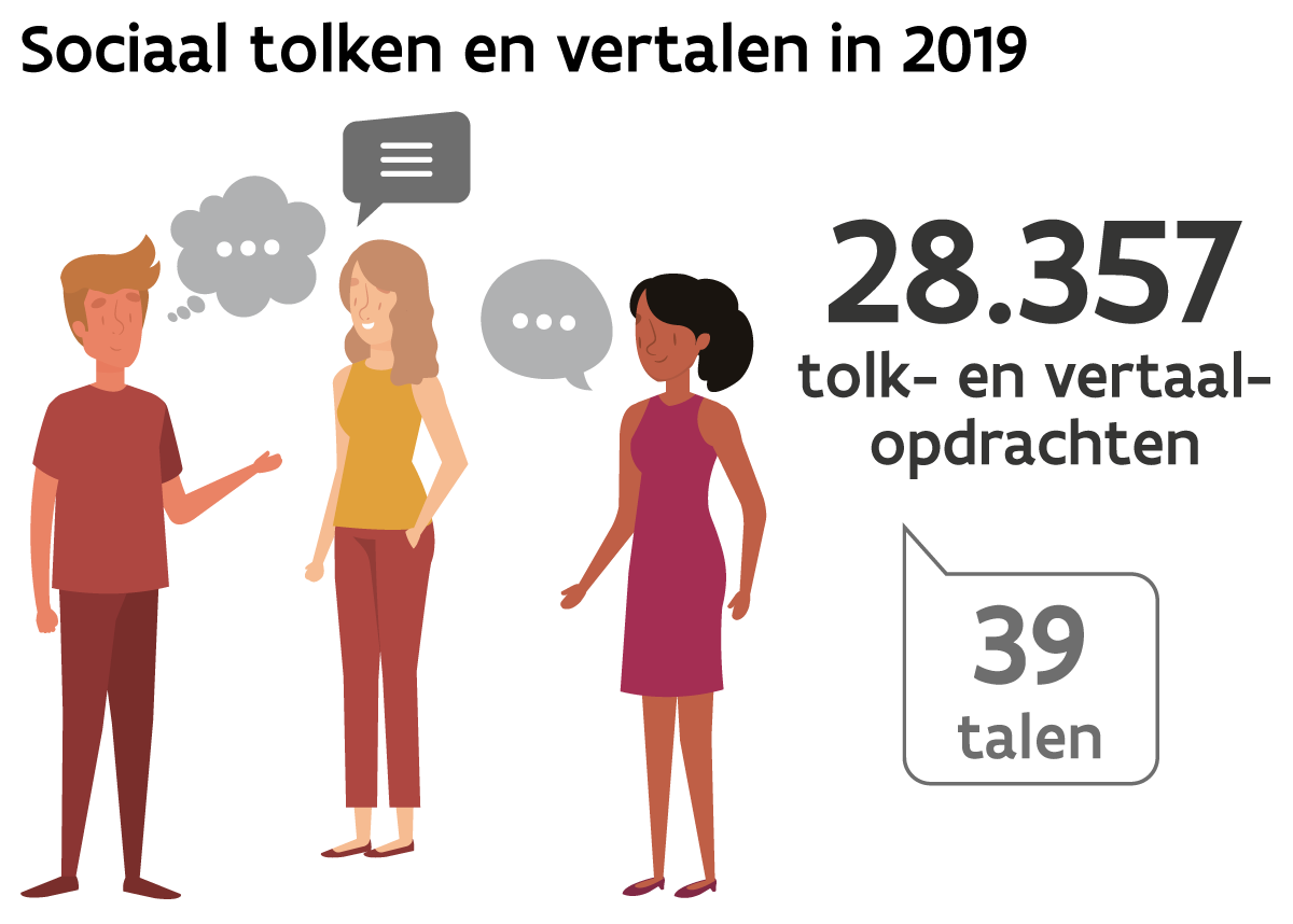 Cijfers dienst Sociaal Tolken en Vertalen